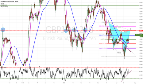 GBPJPY: GBPJPY  cypher on 4h chart