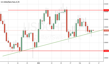 USDCHF: USD/CHF still holding ascending support