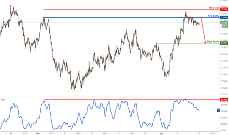 AUDUSD: AUDUSD reacting off major resistance, time to start selling