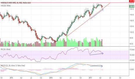 HINDALCO: Hindalco - Investment stock?