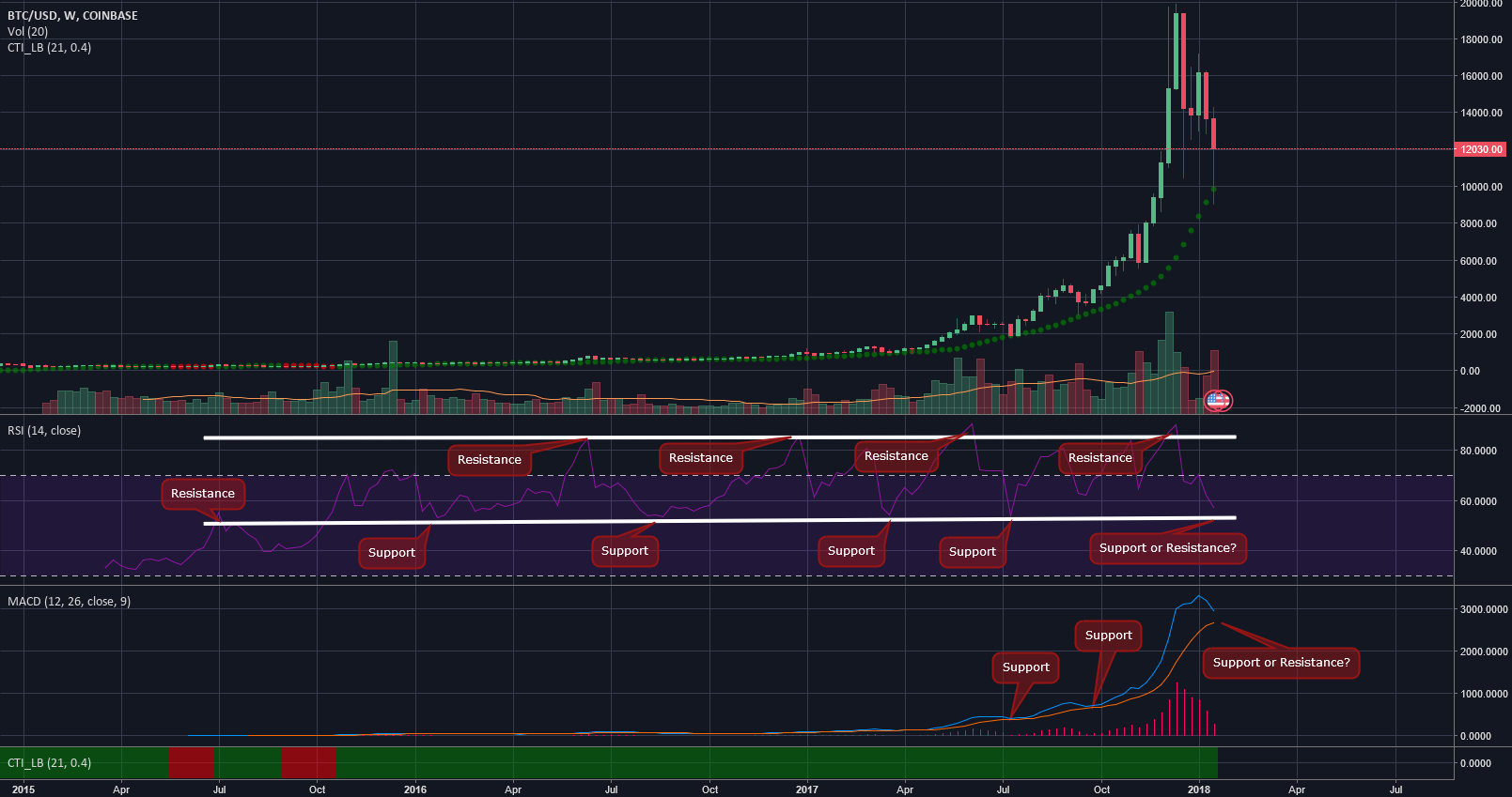 Bitcoin Masterpiece - Fact Not Forcast. Bearish with proof.