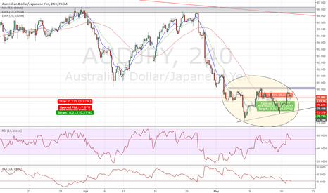 AUDJPY: 4 hr chart Acsending traingle at the support