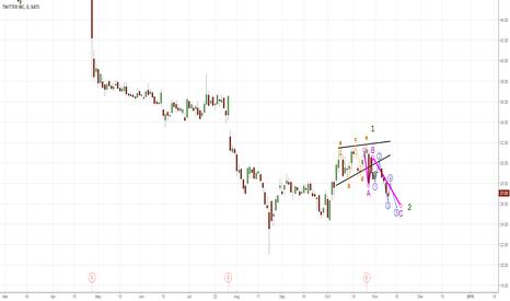 TWTR: Looks like a corrective wave.