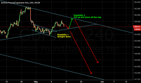 GBPJPY: GBP/JPY Trading Possibilities