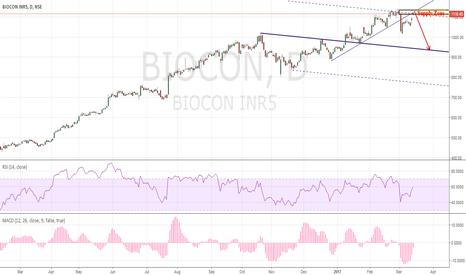 BIOCON: Biocon Potential short Action/Reaction