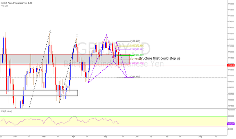 GBPJPY: Bat Pattern Completion 1D