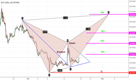 BCHUSD: BCH/USD 4H ...Bearish Gartley Pattern will complete higher .