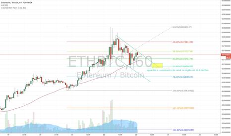 ETHBTC: Analise ETH 2