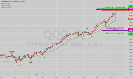 QQQ: THE WEEK AHEAD: QQQ AND XOP/XLE
