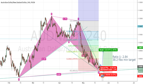 AUDNZD: AUDNZD Possible move LONG