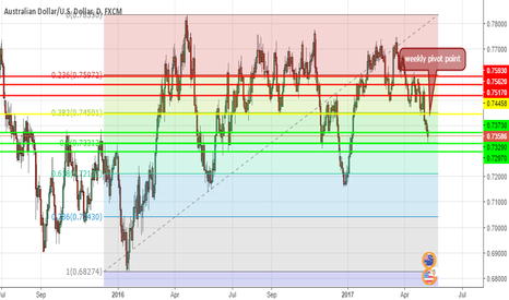 AUDUSD: AUDUSD for the week