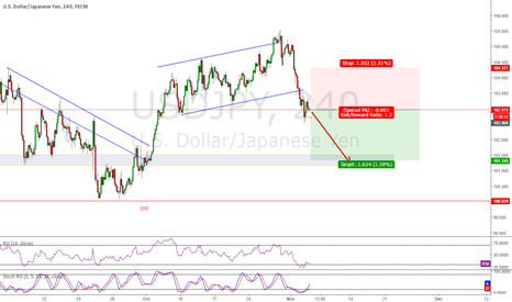 USDJPY: USDJPY Shorting NFP report