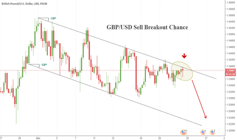 GBPUSD: GBP/USD SELL BREAKOUT CHANCE