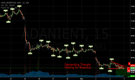 ADANIENT: Descending Triangle Waiting for Breakout