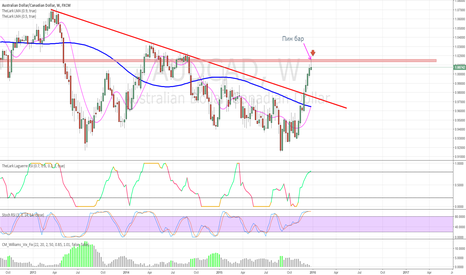 AUDCAD: Possible sale from the good level