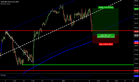 SPY: SPY approaching lower median line (Reward/Risk roughly 3)