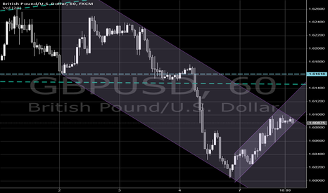 GBPUSD: $GBPUSD bearish channel