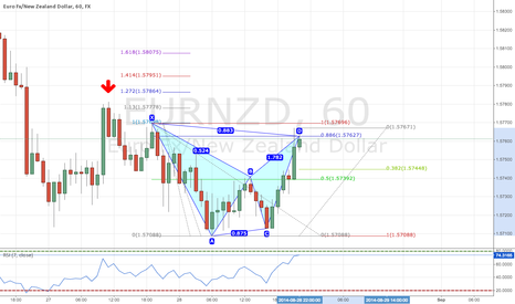 EURNZD: Bat Pattern at Market for EURNZD