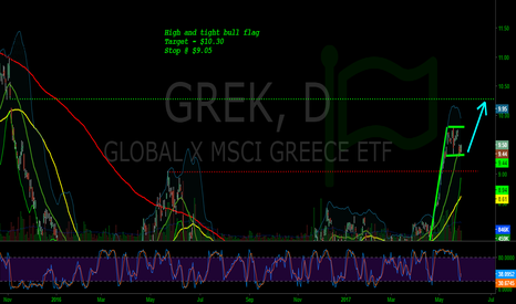 GREK: GREK - Bull Flag, stoch rolling to upside