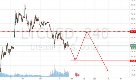 LTCUSD: LTC USD