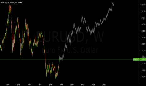 EURUSD: EURUSD - WEEKLY PRICE ACTION