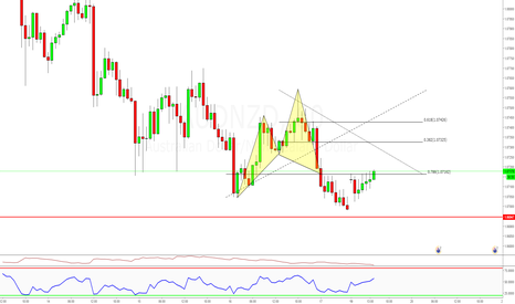 AUDNZD: I am late on this cypher, Still valid
