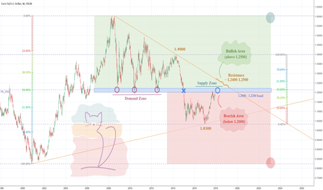 EURUSD: EURUSD – Another opportunity to short Euro