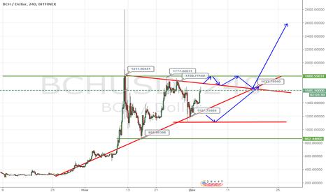 BCHUSD: Курс Bitcoin Cash/USD находится внутри треугольника