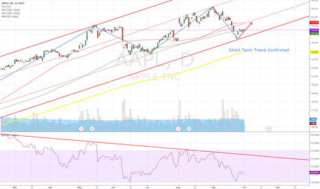AAPL: AAPL Daily Chart Short Term Trend