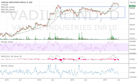 VADILALIND: Retracement towards top of rectangle