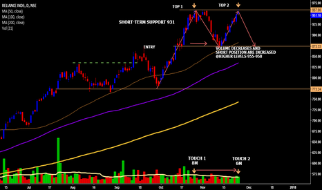 RELIANCE: RELIANCE A POSSIBLE DOUBLE TOP