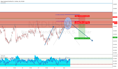 NZDUSD: NZDUSD Short Structure, ABCD, FIB extension