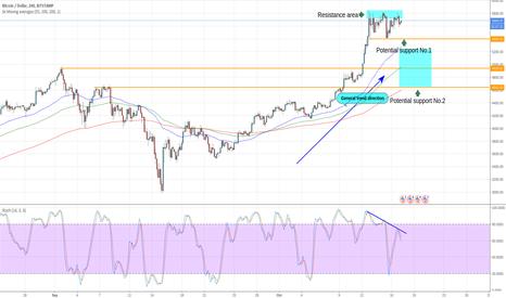 BTCUSD: BTC pushing up against resistance. Waiting for confirmations.