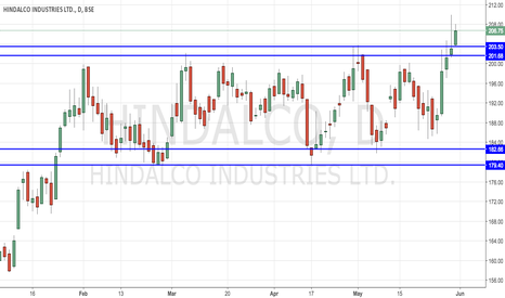 HINDALCO: Hindalco - Breaking Out from Long Consolidation