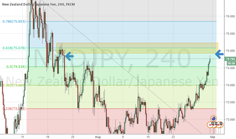 NZDJPY: Possible supply zone up ahead.