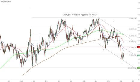 IWM/SPY: IWM/SPY = Market Appetite for Risk?
