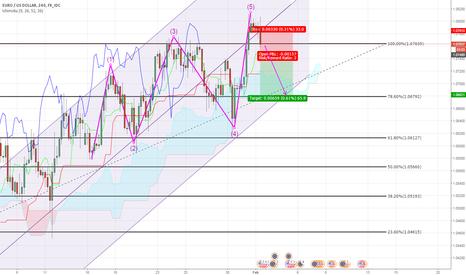 EURUSD: EUR/USD Short end of Elliot wave formation