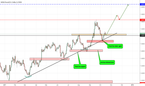 GBPUSD: GBPUSD NEAR THE TREND-LINE SUPPORT AGAIN!!!