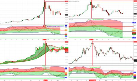 BTCUSDT: Bitcoin 'Crash' Predictable