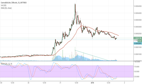 CANNBTC: Finding stability.....