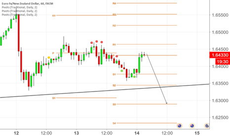 EURNZD: maybe yes