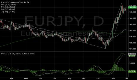 EURJPY: eurjpy short