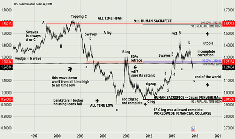 USDCAD: UCAD .... the next move will determine HUMAN HISTORY
