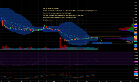 ENDP: $ENDP - Daily Chart (Be Patient)