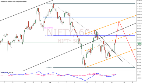 NIFTY: Nifty Forecast - More up correction then down.