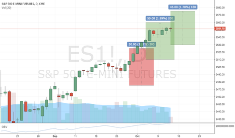 ES1!: Iron Condor Settimanali sul E-mini S&P500