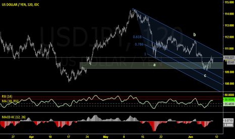 USDJPY: USDJPY:  Resumption Of Upside