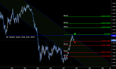 EURUSD: EURUSD Great Opportunity!