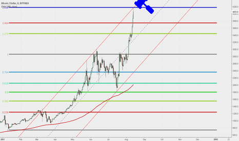 BTCUSD: This is it. Going back to low of the channel