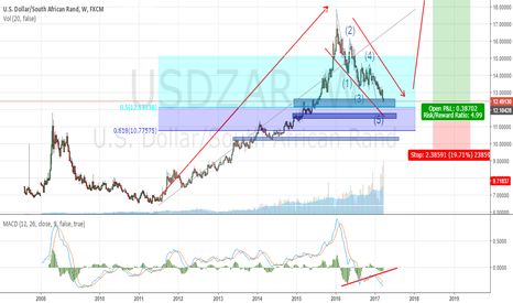 USDZAR: USDZAR_POSSIBLE LONG TERM BUY